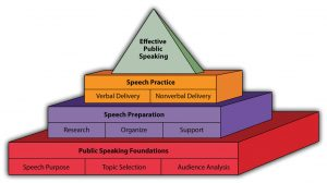 Best Public Speaking tips from Its purposes and results